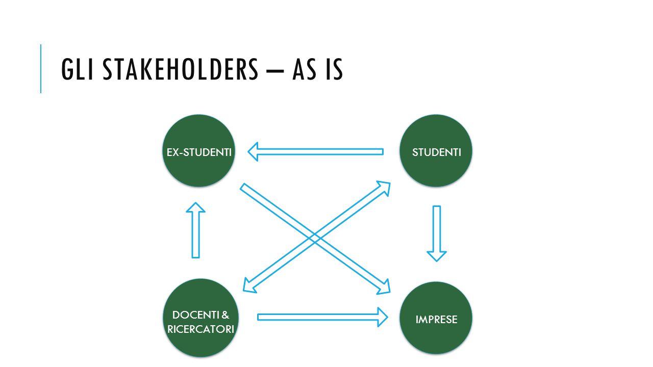 GLI STAKEHOLDERS – AS IS IMPRESE DOCENTI & RICERCATORI STUDENTIEX-STUDENTI