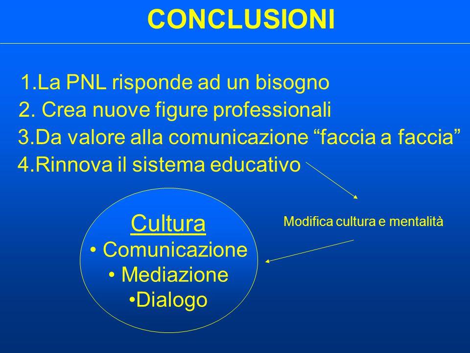 CONCLUSIONI 1.La PNL risponde ad un bisogno Modifica cultura e mentalità Cultura Comunicazione Mediazione Dialogo 2.