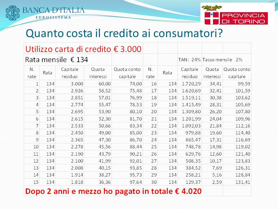Quanto costa il credito ai consumatori?