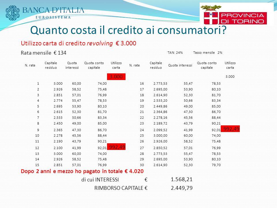 Utilizzo carta di credito revolving € 3.000 Rata mensile € 134 TAN: 24%Tasso mensile 2% N. rate Capitale residuo Quota interessi Quota conto capitale