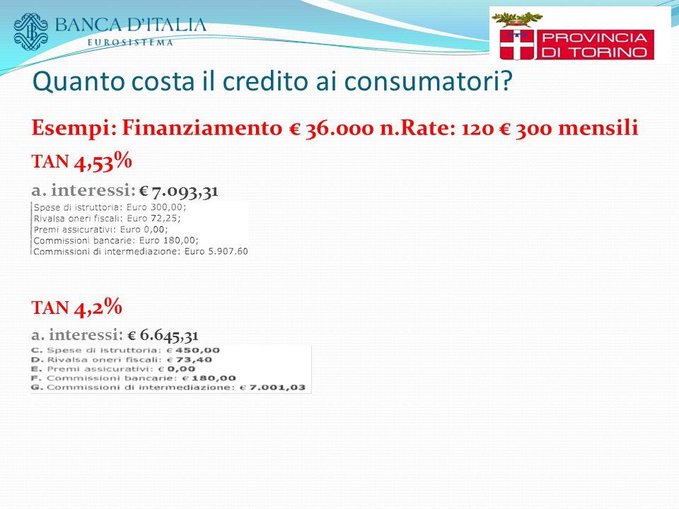 Quanto costa il credito ai consumatori? Esempi: Finanziamento € 36.000 n.Rate: 120 € 300 mensili TAN 4,53% a. interessi: € 7.093,31 TAN 4,2% a. intere