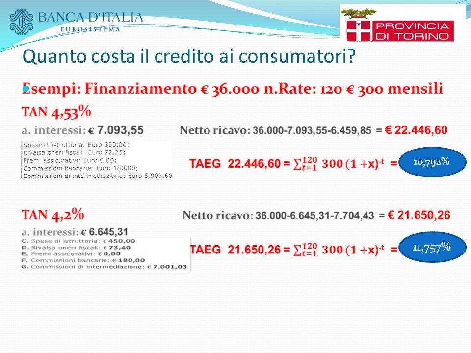 Quanto costa il credito ai consumatori? 10,792% 11,757%