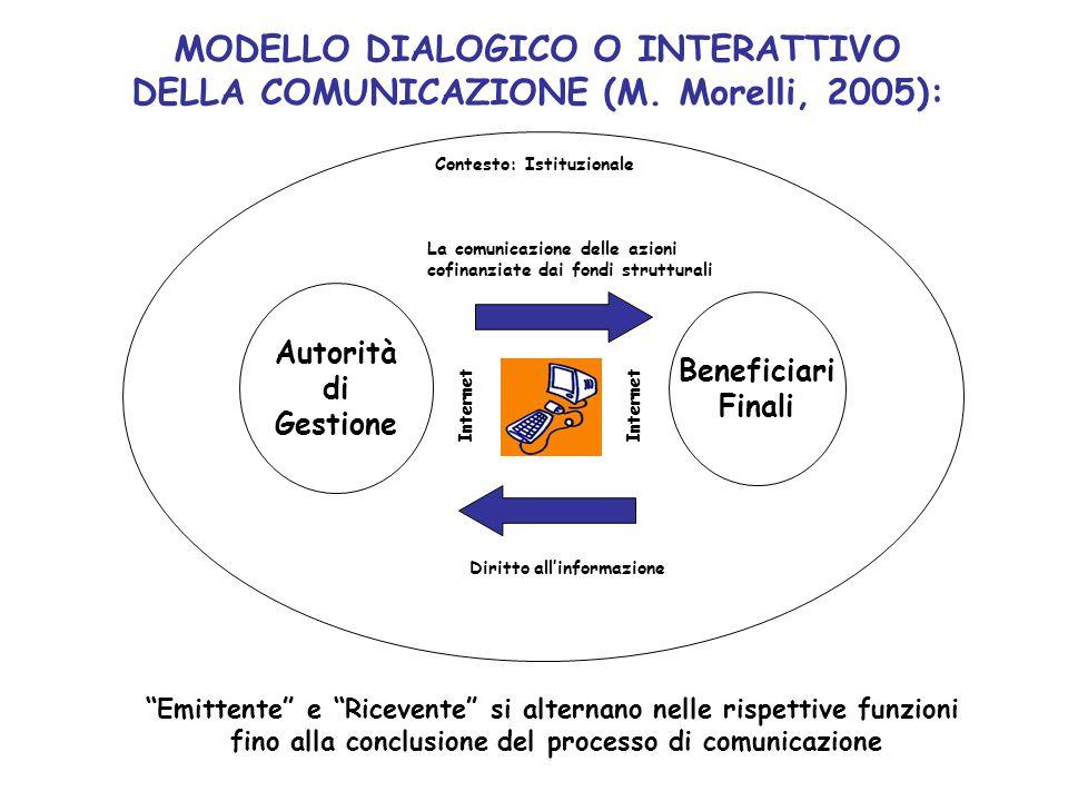 Autorità di Gestione Beneficiari Finali MODELLO DIALOGICO O INTERATTIVO DELLA COMUNICAZIONE (M.