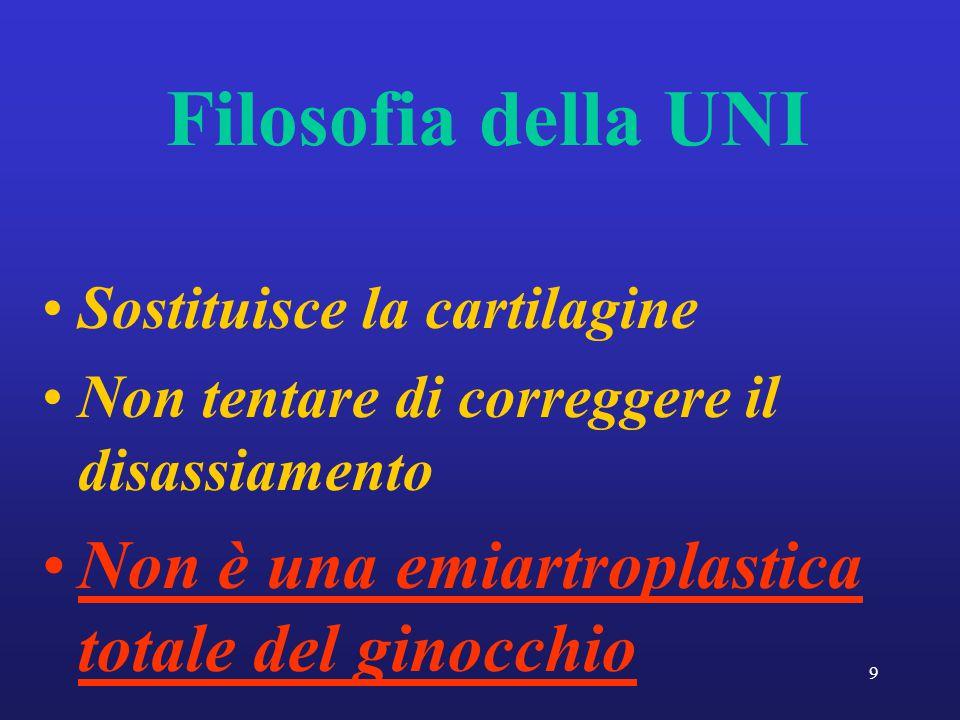 9 Filosofia della UNI Sostituisce la cartilagine Non tentare di correggere il disassiamento Non è una emiartroplastica totale del ginocchio