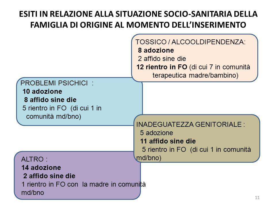 ESITI IN RELAZIONE ALLA SITUAZIONE SOCIO-SANITARIA DELLA FAMIGLIA DI ORIGINE AL MOMENTO DELL'INSERIMENTO TOSSICO / ALCOOLDIPENDENZA: 8 adozione 2 affido sine die 12 rientro in FO (di cui 7 in comunità terapeutica madre/bambino) PROBLEMI PSICHICI : 10 adozione 8 affido sine die 5 rientro in FO (di cui 1 in comunità md/bno) INADEGUATEZZA GENITORIALE : 5 adozione 11 affido sine die 5 rientro in FO (di cui 1 in comunità md/bno) ALTRO : 14 adozione 2 affido sine die 1 rientro in FO con la madre in comunità md/bno 11