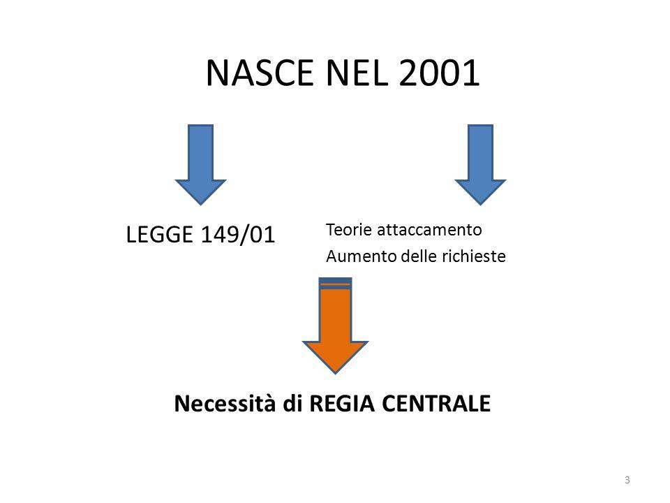 NASCE NEL 2001 LEGGE 149/01 Teorie attaccamento Aumento delle richieste Necessità di REGIA CENTRALE 3