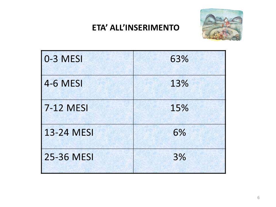 ETA' ALL'INSERIMENTO 0-3 MESI63% 4-6 MESI13% 7-12 MESI15% 13-24 MESI6% 25-36 MESI3% 6