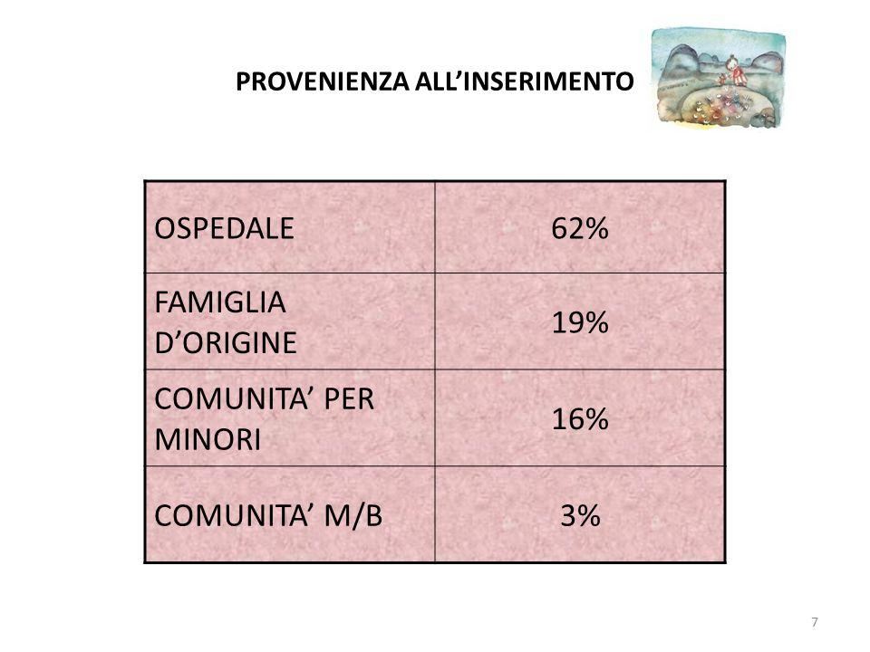 PROVENIENZA ALL'INSERIMENTO OSPEDALE62% FAMIGLIA D'ORIGINE 19% COMUNITA' PER MINORI 16% COMUNITA' M/B3% 7