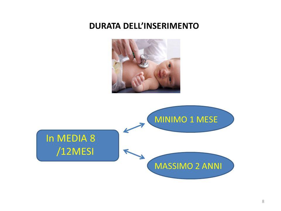DURATA DELL'INSERIMENTO In MEDIA 8 /12MESI MINIMO 1 MESE MASSIMO 2 ANNI 8