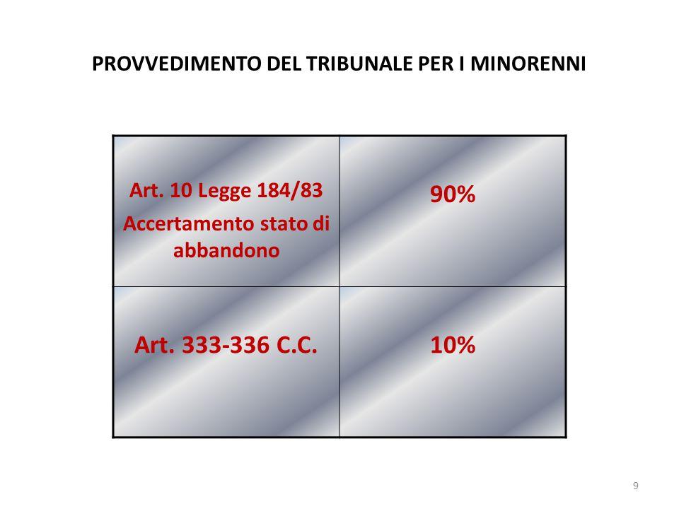 PROVVEDIMENTO DEL TRIBUNALE PER I MINORENNI Art.