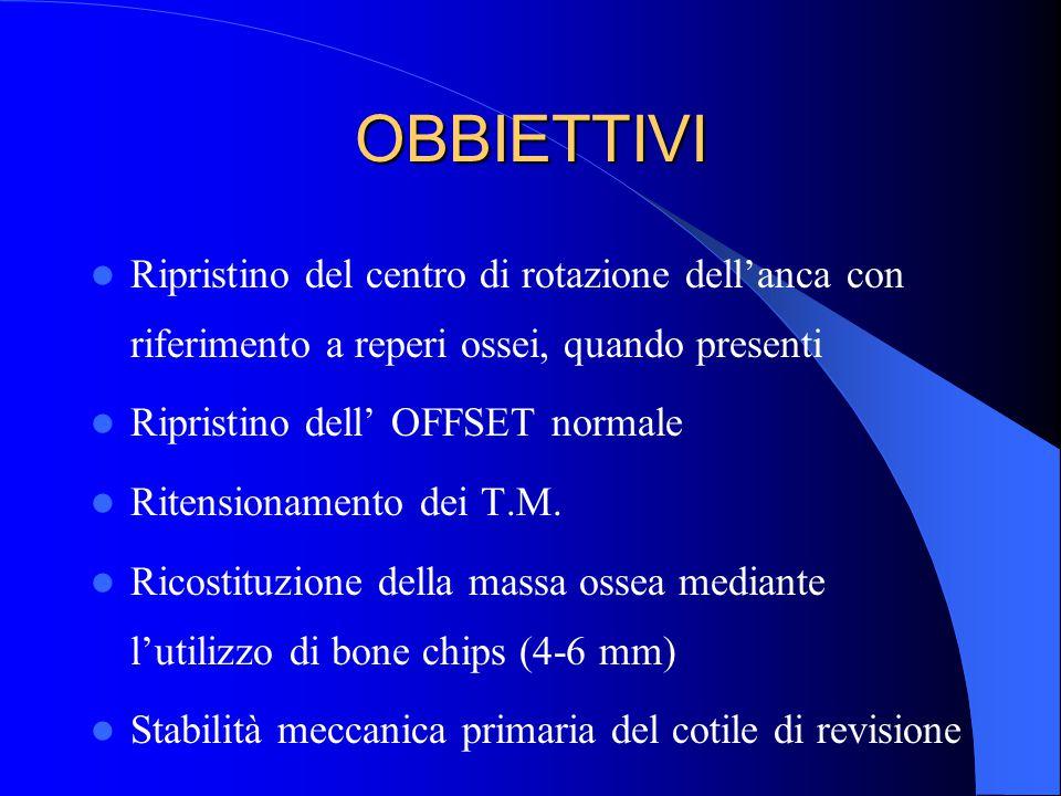 OBBIETTIVI Ripristino del centro di rotazione dell'anca con riferimento a reperi ossei, quando presenti Ripristino dell' OFFSET normale Ritensionament