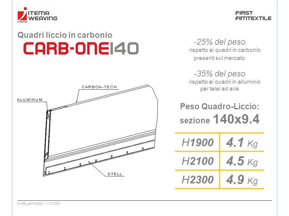 UNIBG_preITMA2007 / 11.07.2007 Quadri liccio in carbonio H1900 4.1 Kg H2100 4.5 Kg H2300 4.9 Kg Peso Quadro-Liccio: sezione 140x9.4 -25% del peso rispetto ai quadri in carbonio presenti sul mercato -35% del peso rispetto ai quadri in alluminio per telai ad aria