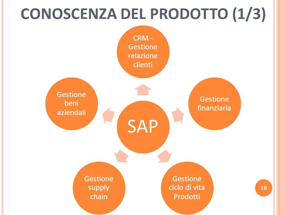 CONOSCENZA DEL PRODOTTO (1/3) SAP CRM - Gestione relazione clienti Gestione finanziaria Gestione ciclo di vita Prodotti Gestione supply chain Gestione beni aziendali 10