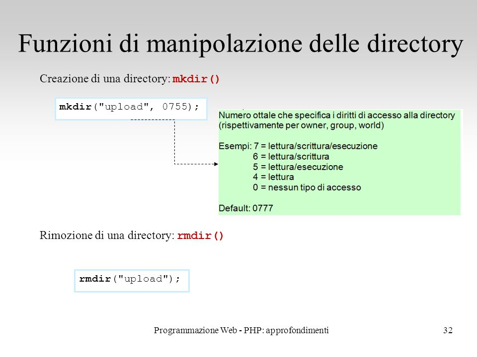 32 Funzioni di manipolazione delle directory Creazione di una directory: mkdir() Rimozione di una directory: rmdir() mkdir(