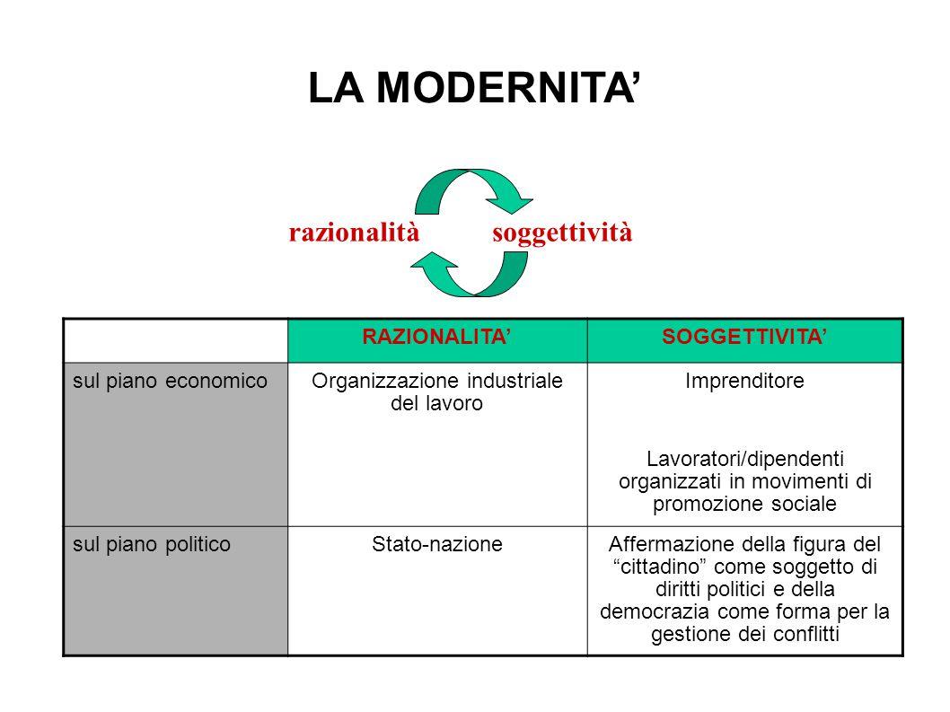 LA MODERNITA' razionalità soggettività RAZIONALITA'SOGGETTIVITA' sul piano economicoOrganizzazione industriale del lavoro Imprenditore Lavoratori/dipe