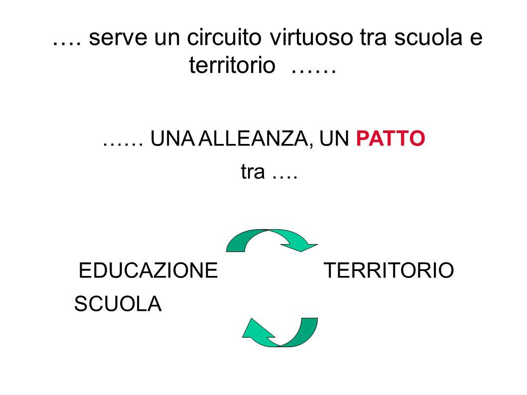 …. serve un circuito virtuoso tra scuola e territorio …… …… UNA ALLEANZA, UN PATTO tra …. EDUCAZIONE TERRITORIO SCUOLA