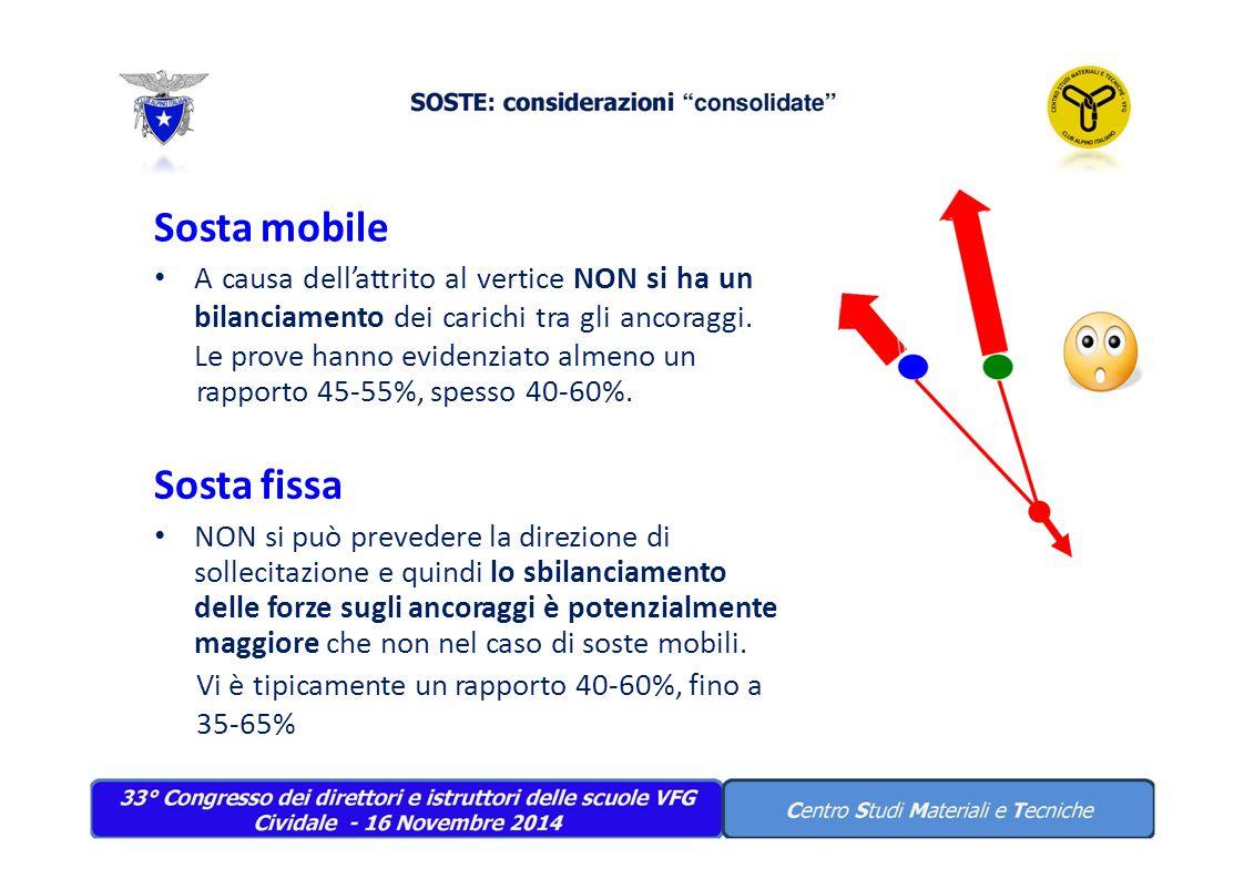 Sosta mobile A causa dell'attrito al vertice NON si ha un bilanciamento dei carichi tra gli ancoraggi. Le prove hanno evidenziato almeno un rapporto 4
