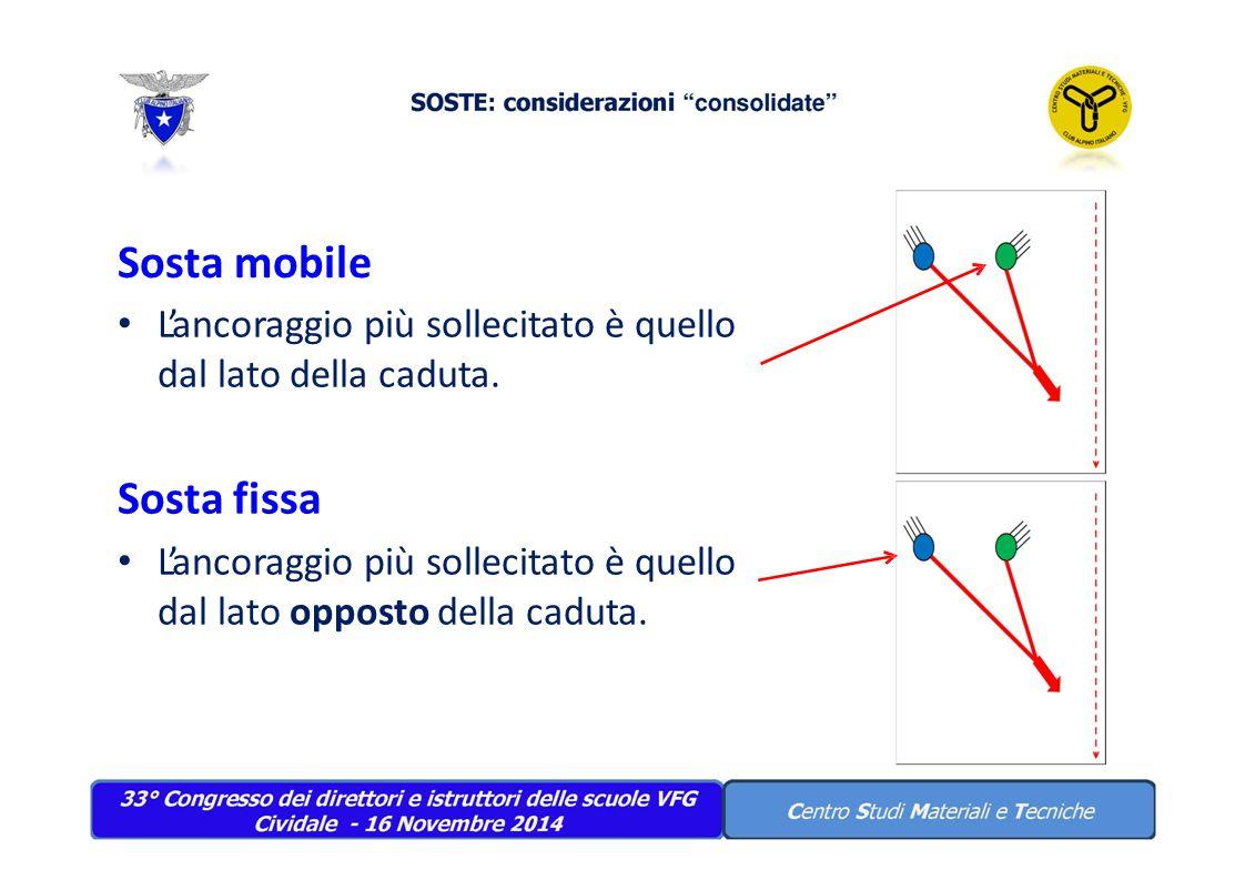 Sosta mobile L'ancoraggio più sollecitato è quello dal lato della caduta. Sosta fissa L'ancoraggio più sollecitato è quello dal lato opposto della cad