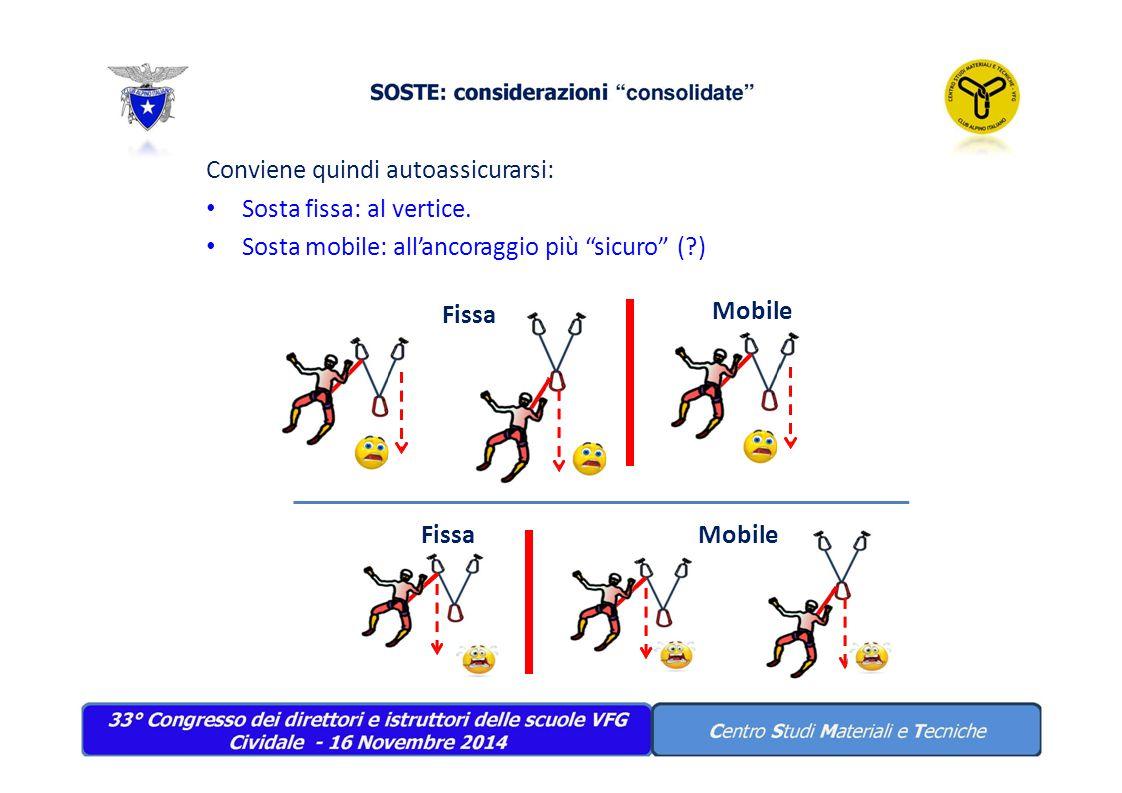 """Conviene quindi autoassicurarsi: Sosta fissa: al vertice. Sosta mobile: all'ancoraggio più """"sicuro"""" (?) FissaMobile Fissa Mobile"""