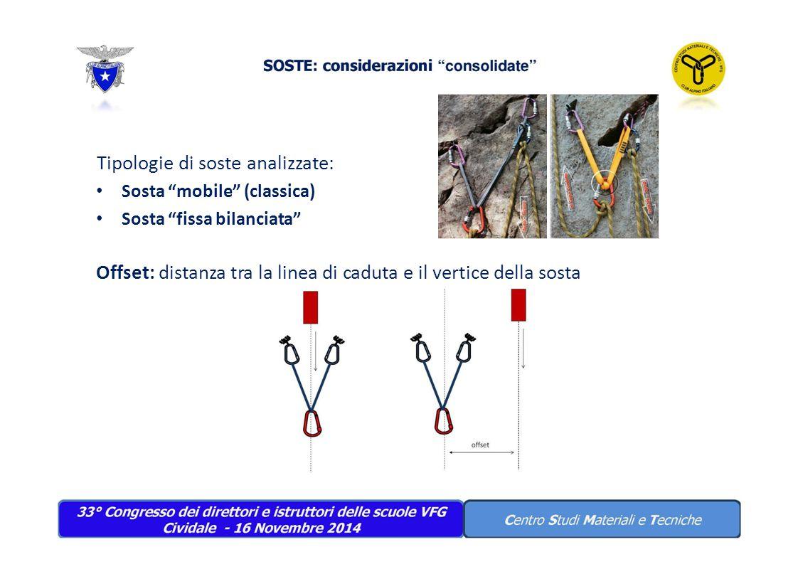 """Tipologie di soste analizzate: Sosta """"mobile"""" (classica) Sosta """"fissa bilanciata"""" Offset: distanza tra la linea di caduta e il vertice della sosta"""