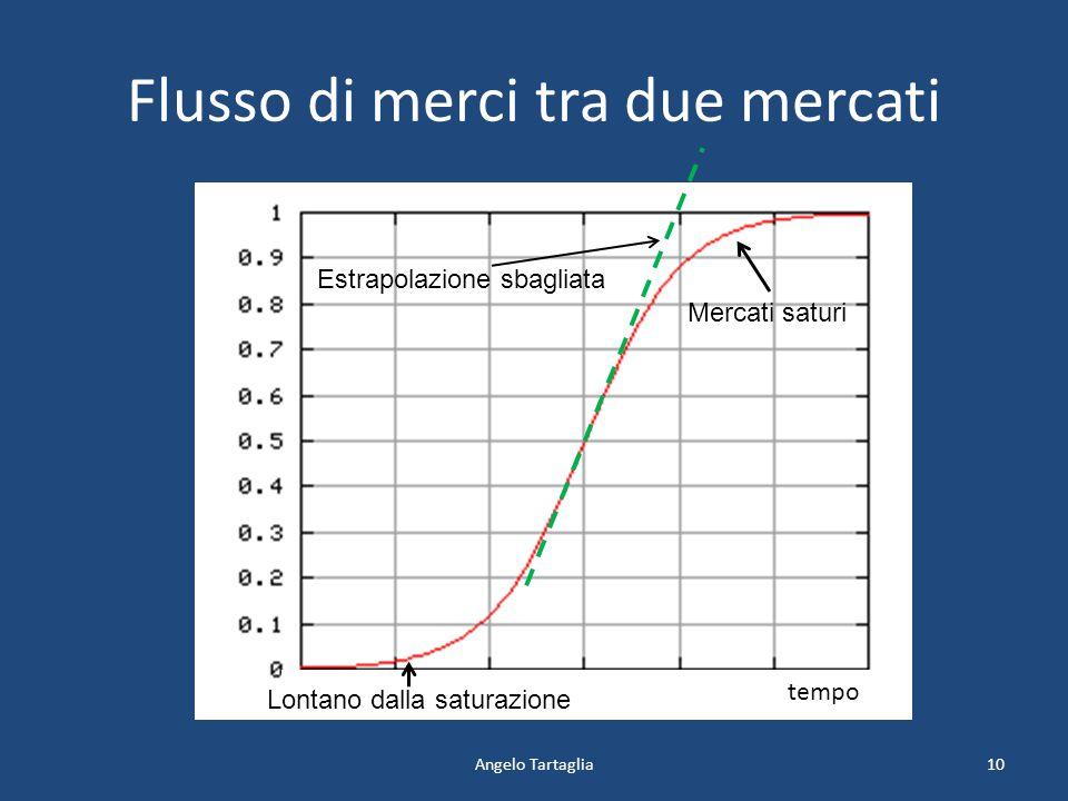 Flusso di merci tra due mercati Angelo Tartaglia tempo 10 Lontano dalla saturazione Mercati saturi Estrapolazione sbagliata