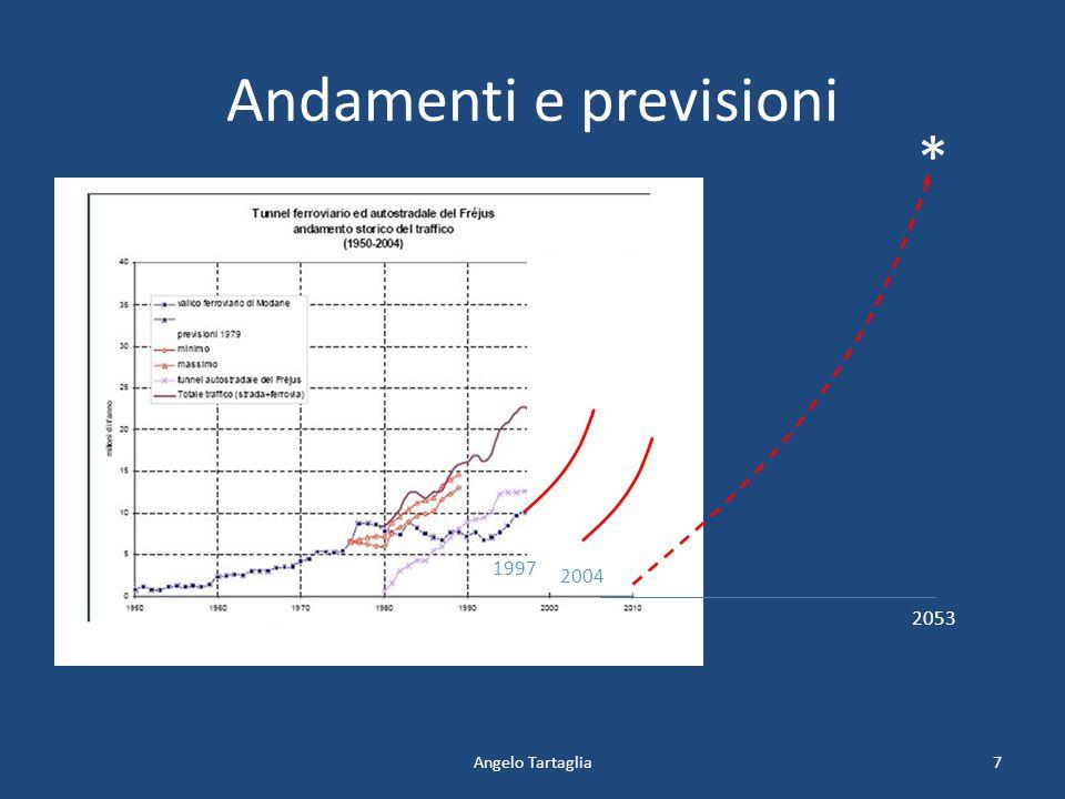 Andamenti e previsioni Angelo Tartaglia 1997 v 2004 2053 * 7