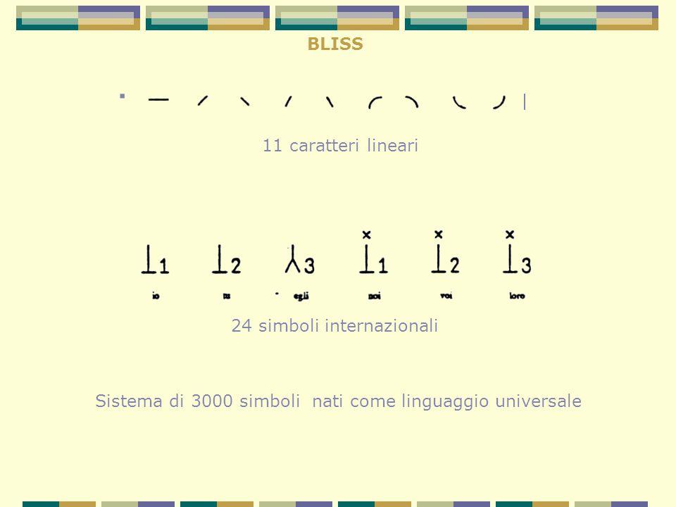 BLISS Sistema di 3000 simboli nati come linguaggio universale. 11 caratteri lineari 24 simboli internazionali