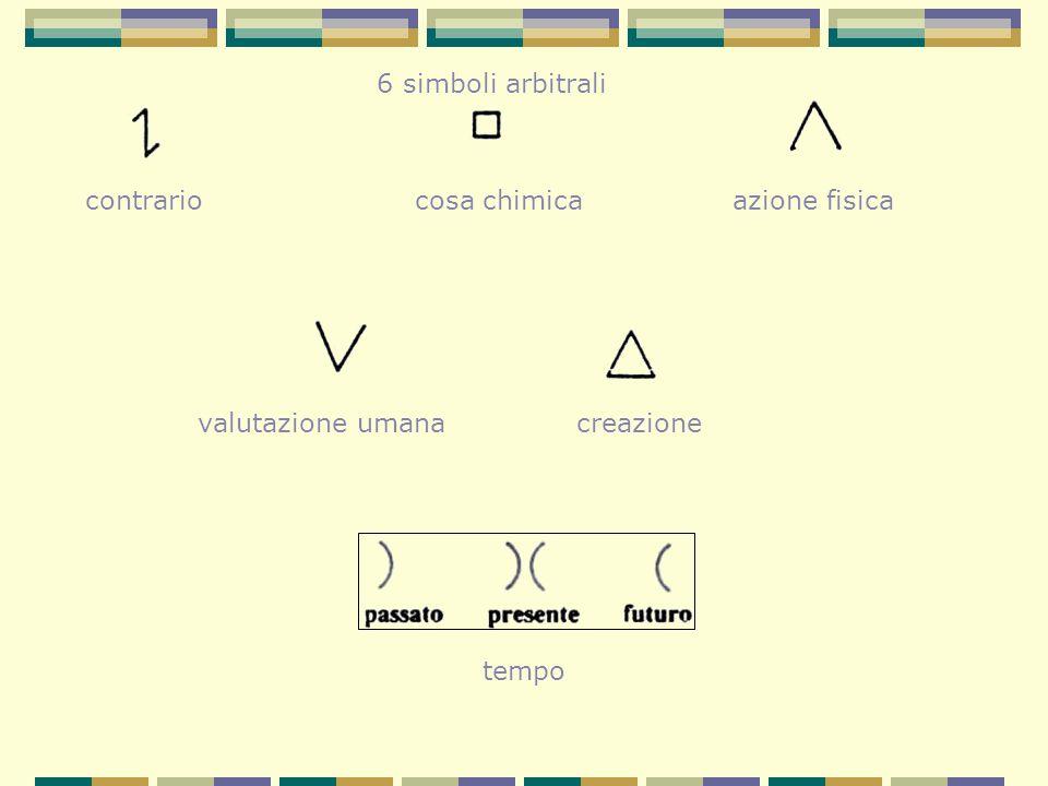 6 simboli arbitrali contrariocosa chimicaazione fisica valutazione umanacreazione tempo