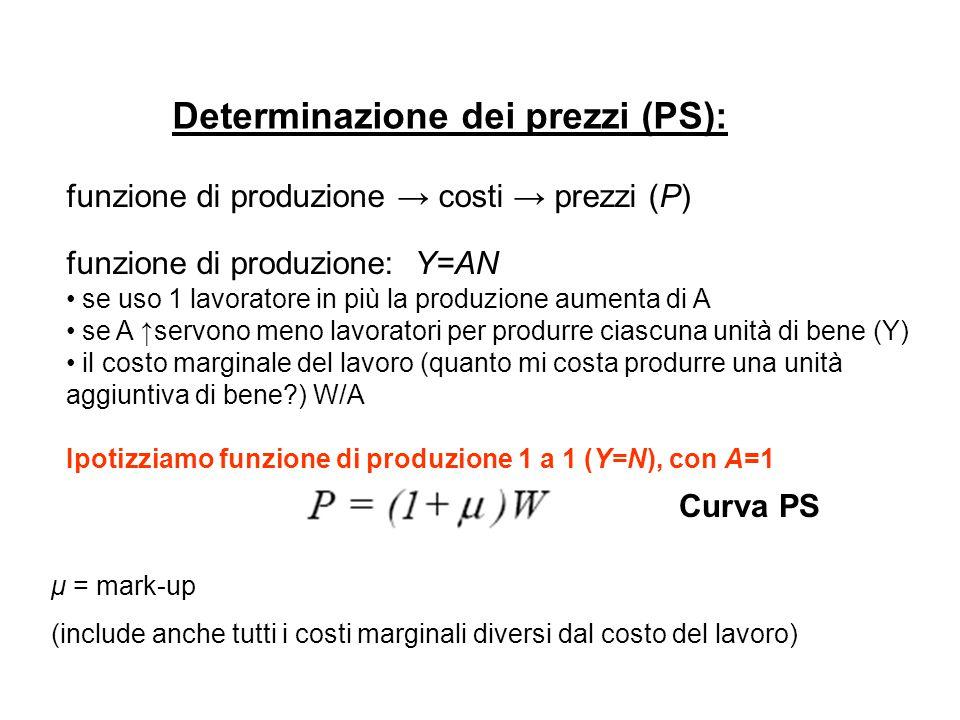 Determinazione dei prezzi (PS): funzione di produzione → costi → prezzi (P) funzione di produzione: Y=AN se uso 1 lavoratore in più la produzione aume