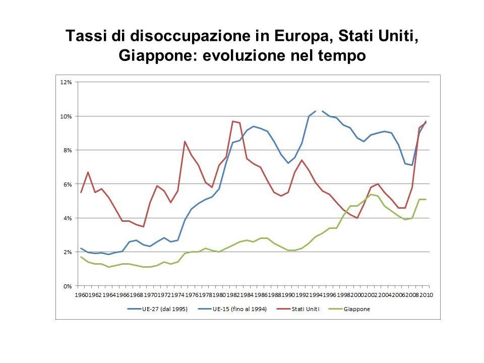 Tassi di disoccupazione in Europa, Stati Uniti, Giappone: evoluzione nel tempo