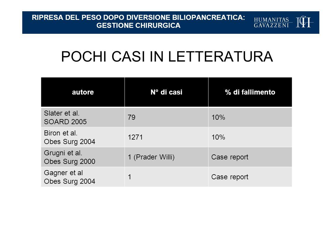 POCHI CASI IN LETTERATURA autoreN° di casi% di fallimento Slater et al.