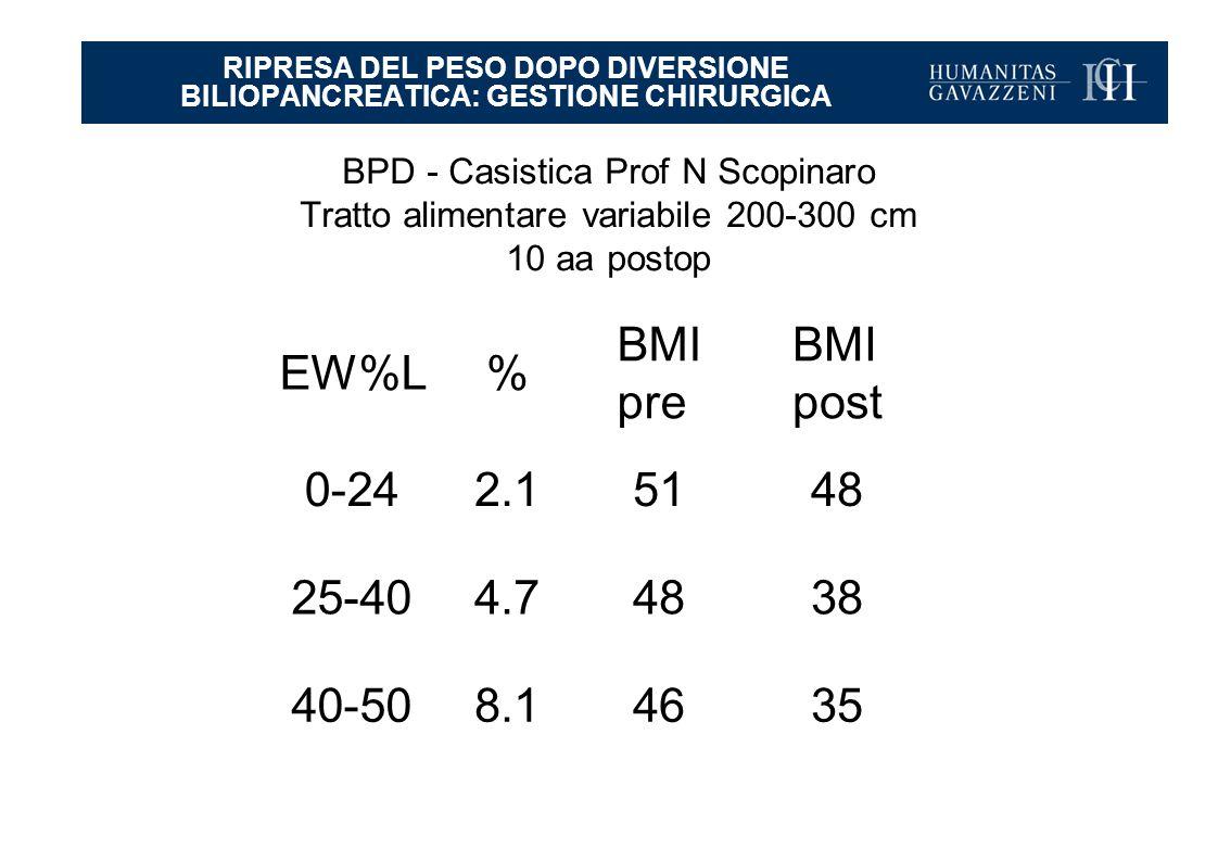 EW%L% BMI pre BMI post 0-242.15148 25-404.74838 40-508.14635 RIPRESA DEL PESO DOPO DIVERSIONE BILIOPANCREATICA: GESTIONE CHIRURGICA BPD - Casistica Prof N Scopinaro Tratto alimentare variabile 200-300 cm 10 aa postop