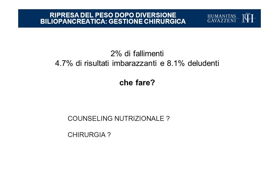 RIPRESA DEL PESO DOPO DIVERSIONE BILIOPANCREATICA: GESTIONE CHIRURGICA 2% di fallimenti 4.7% di risultati imbarazzanti e 8.1% deludenti che fare.