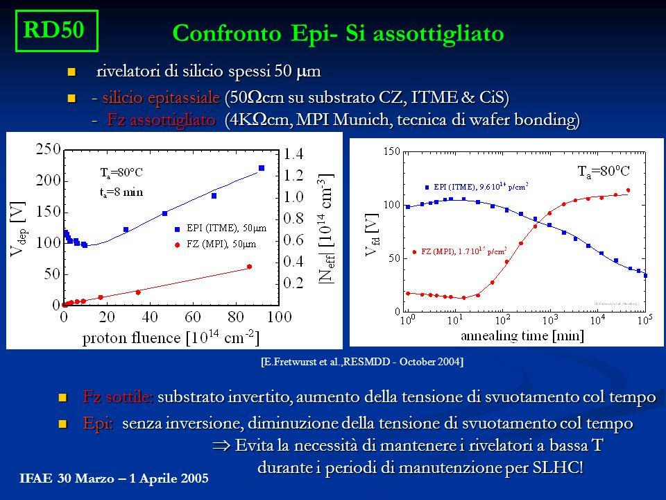 IFAE 30 Marzo – 1 Aprile 2005 Confronto Epi- Si assottigliato rivelatori di silicio spessi 50  m rivelatori di silicio spessi 50  m - silicio epitas