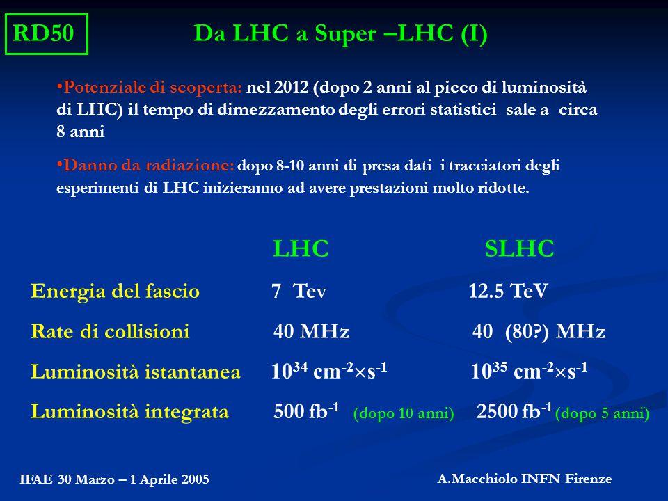 Da LHC a Super –LHC (II) Distanze radiali Fluenze previste del tracker 'attuale' di CMS a S-LHC Pixel: 4 cm => 1.6  10 16 cm -2 11 cm => 2.3  10 15 cm -2 Microstrip: 22 cm => 8  10 14 cm -2 115 cm => 1  10 14 cm -2 Le tecnologie attuali (pixel n-on-n) lavorano solo fino a fluenze di circa 10 15 cm -2 Il volume del tracker può essere diviso in tre regioni R> 60 cm miglioramento della tecnologia dei rivelatori a micro-strip 20 < R < 60 cm miglioramento della tecnologia dei rivelatori a pixel (il rate più alto richiede un aumento di granularità rispetto a LHC) R< 20 cm richiesta attività di R&D sui materiali e la struttura dei sensori RD50