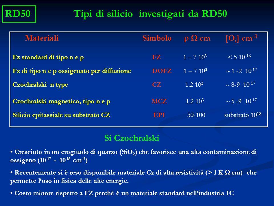 Tipi di silicio investigati da RD50 Materiali Simbolo  cm  [O i ] cm -3 Fz standard di tipo n e p FZ 1 – 7 10 3 < 5 10 16 Fz di tipo n e p