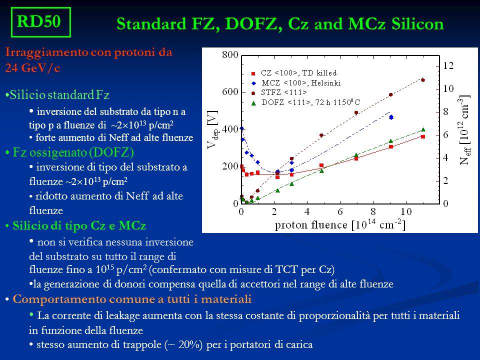 Silicio standard Fz inversione del substrato da tipo n a tipo p a fluenze di ~2  10 13 p/cm 2 forte aumento di Neff ad alte fluenze Fz ossigenato (DO