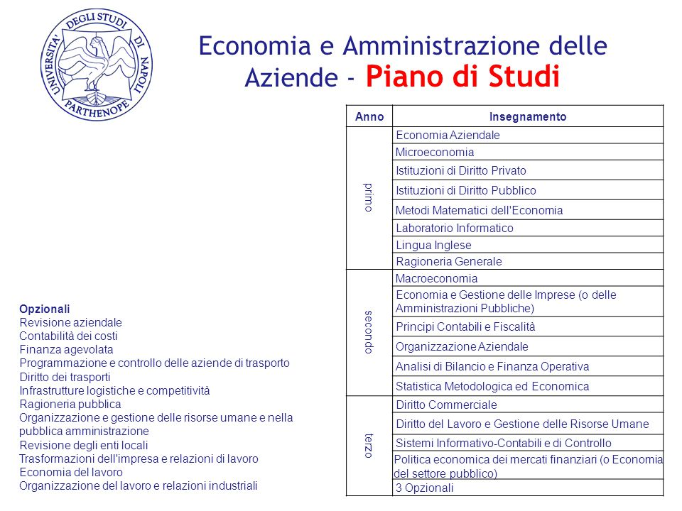Economia e Amministrazione delle Aziende - Piano di Studi AnnoInsegnamento primo Economia Aziendale Microeconomia Istituzioni di Diritto Privato Istit