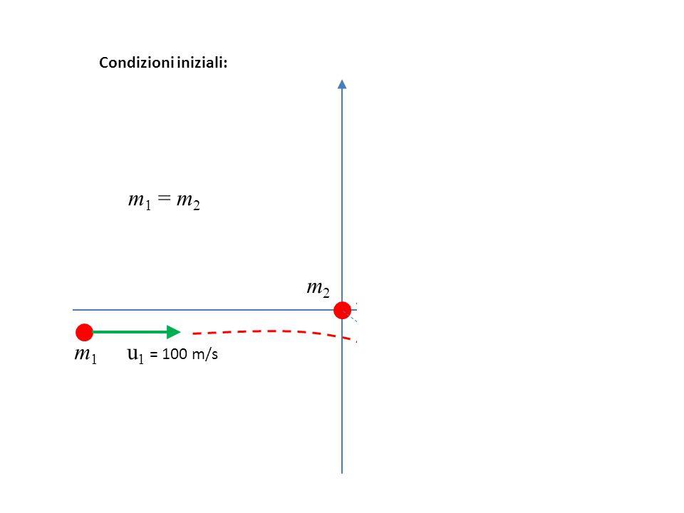 11 m 1 u 1 = 100 m/s m 2 v 2 m 1 v 1 m2m2 Condizioni iniziali: m 1 = m 2