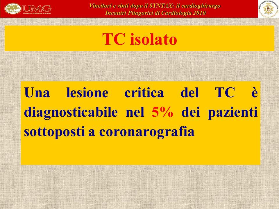 Una lesione critica del TC è diagnosticabile nel 5% dei pazienti sottoposti a coronarografia TC isolato Vincitori e vinti dopo il SYNTAX: il cardioghirurgo Incontri Pitagorici di Cardiologia 2010 Incontri Pitagorici di Cardiologia 2010