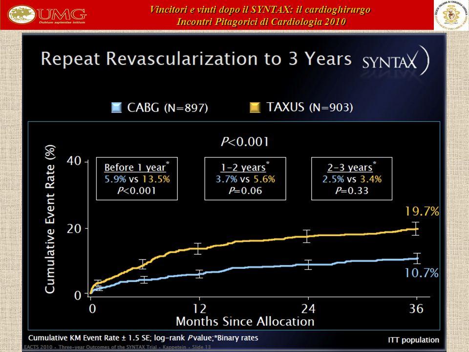Vincitori e vinti dopo il SYNTAX: il cardioghirurgo Incontri Pitagorici di Cardiologia 2010 Incontri Pitagorici di Cardiologia 2010