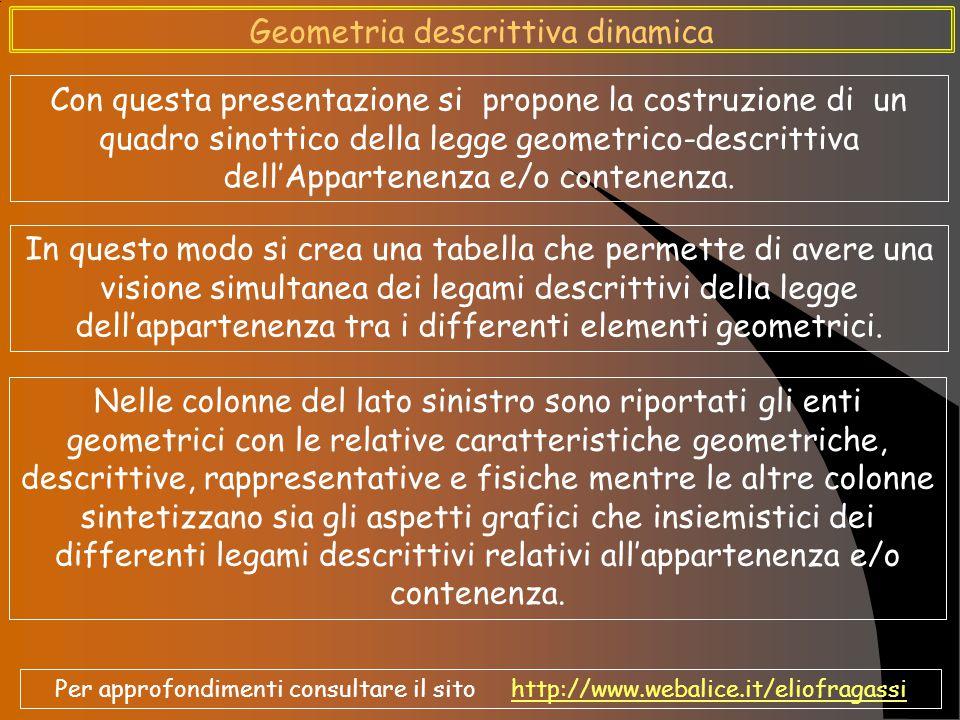 Geometria descrittiva dinamica Con questa presentazione si propone la costruzione di un quadro sinottico della legge geometrico-descrittiva dell'Appartenenza e/o contenenza.
