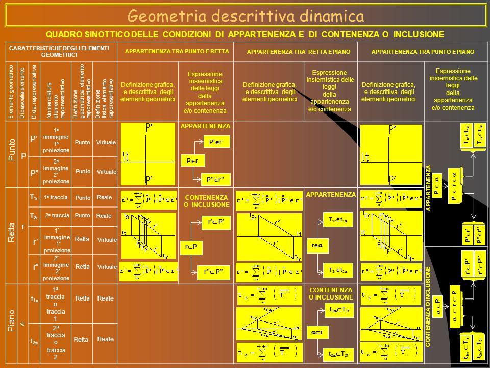 CARATTERISTICHE DEGLI ELEMENTI GEOMETRICI 1 a immagine 1 a proiezione Punto Virtuale 2 a immagine 2 ° proiezione Elemento geometrico Definizione grafica, e descrittiva degli elementi geometrici Espressione insiemistica delle leggi della appartenenza e/o contenenza PrPr P  r P'  r' APPARTENENZA Didascalia elemento Dida.