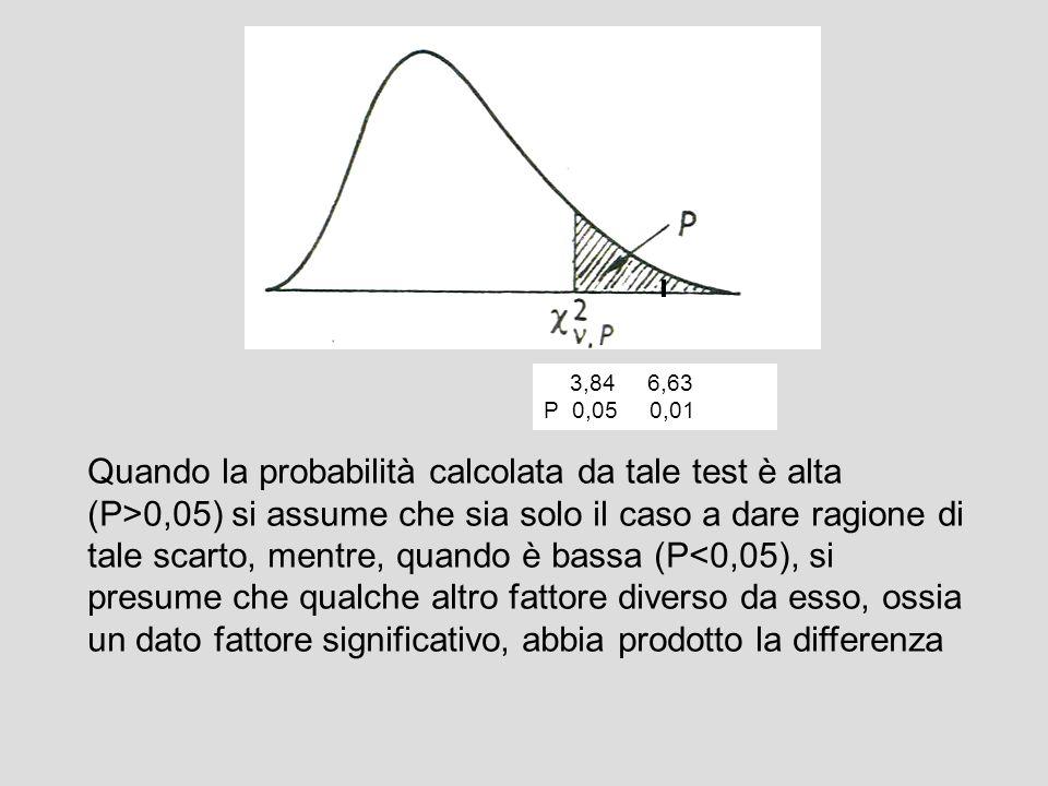 Quando la probabilità calcolata da tale test è alta (P>0,05) si assume che sia solo il caso a dare ragione di tale scarto, mentre, quando è bassa (P<0