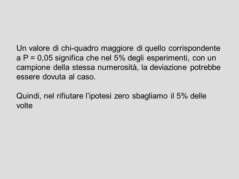 Un valore di chi-quadro maggiore di quello corrispondente a P = 0,05 significa che nel 5% degli esperimenti, con un campione della stessa numerosità,