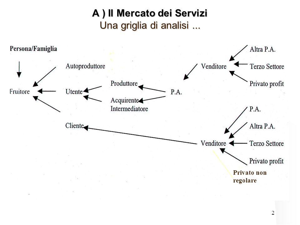 2 Privato non regolare A ) Il Mercato dei Servizi Una griglia di analisi...