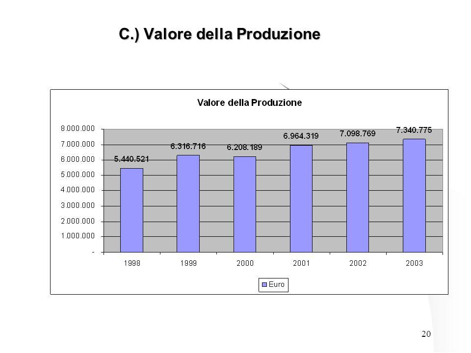 20 C.) Valore della Produzione