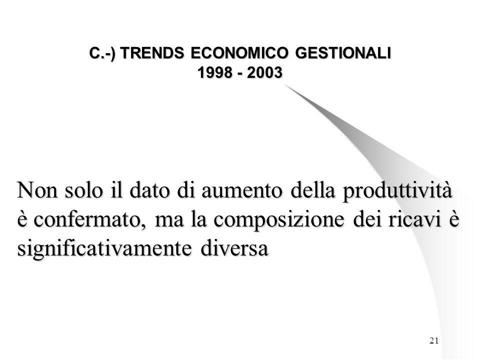 21 C.-) TRENDS ECONOMICO GESTIONALI 1998 - 2003 Non solo il dato di aumento della produttività è confermato, ma la composizione dei ricavi è significativamente diversa