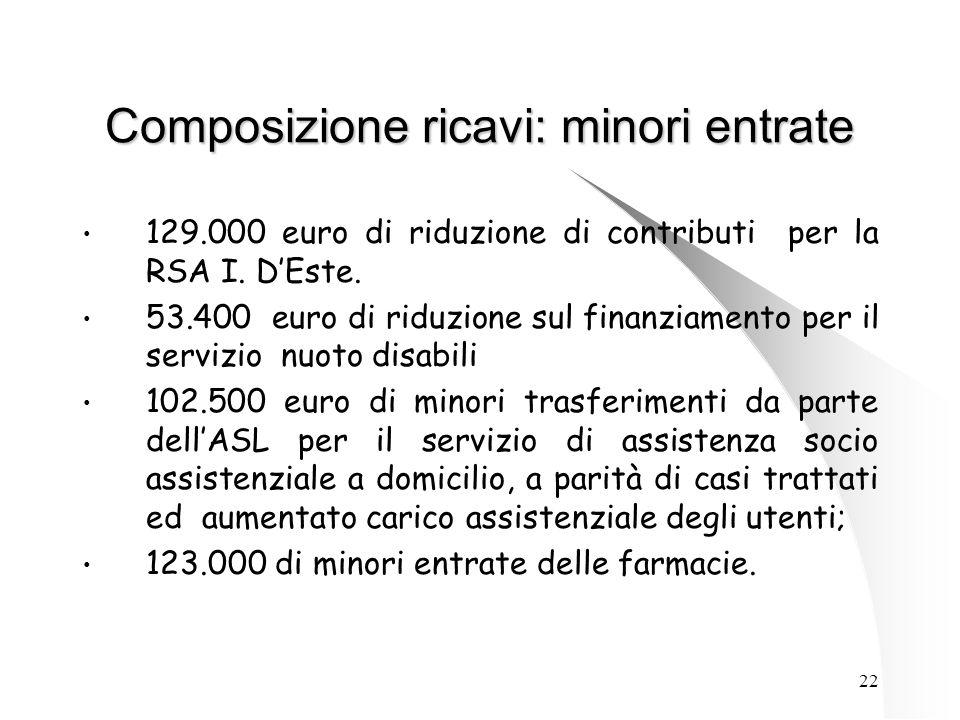 22 Composizione ricavi: minori entrate 129.000 euro di riduzione di contributi per la RSA I.