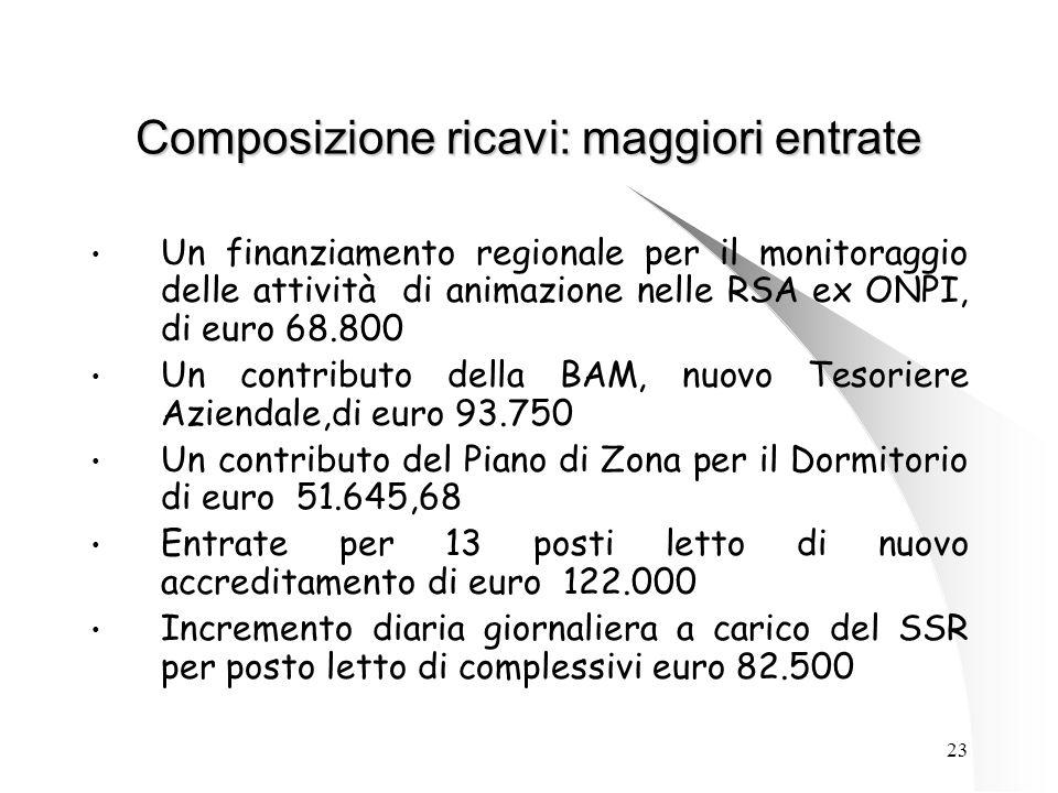 23 Composizione ricavi: maggiori entrate Un finanziamento regionale per il monitoraggio delle attività di animazione nelle RSA ex ONPI, di euro 68.800 Un contributo della BAM, nuovo Tesoriere Aziendale,di euro 93.750 Un contributo del Piano di Zona per il Dormitorio di euro 51.645,68 Entrate per 13 posti letto di nuovo accreditamento di euro 122.000 Incremento diaria giornaliera a carico del SSR per posto letto di complessivi euro 82.500